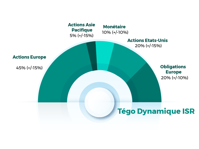 profil Tégo Dynamique ISR